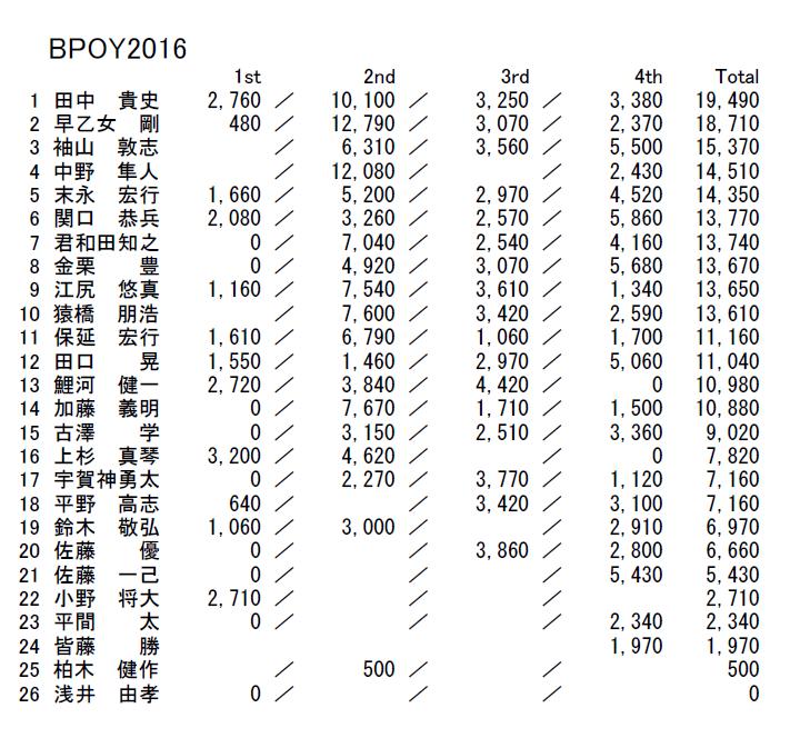 bpoy2016