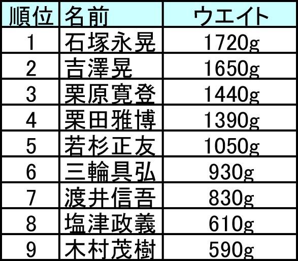グラチャン2016_1st順位-3